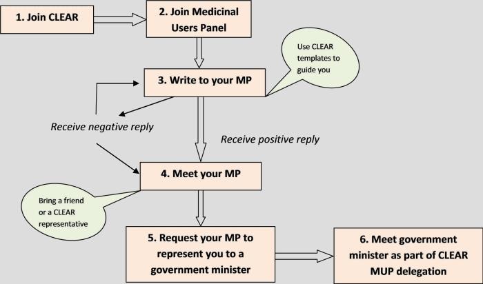 MUP process