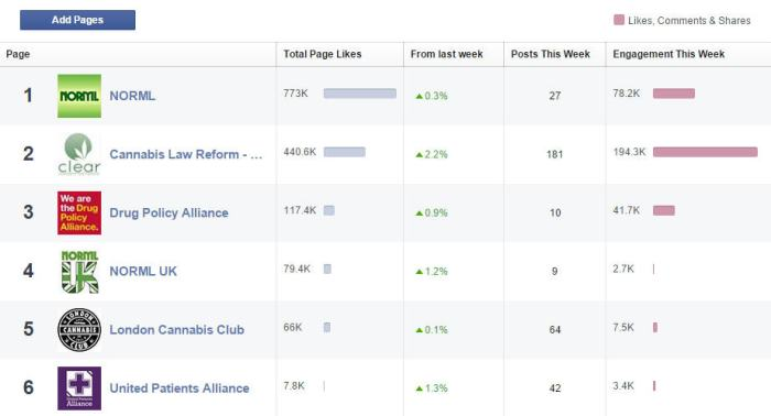 CLEAR Facebook Insights And Comparison With Similar Pages, 20th July 2015.