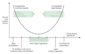Spectrum of Cannabis Policy