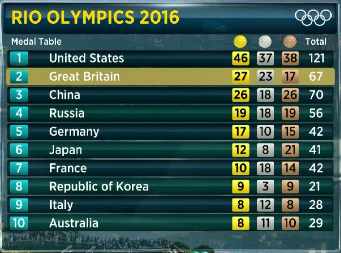 medal table 2016