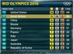 rio medal table