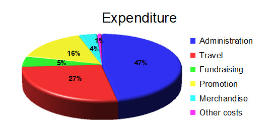 clear-expenditure-2015